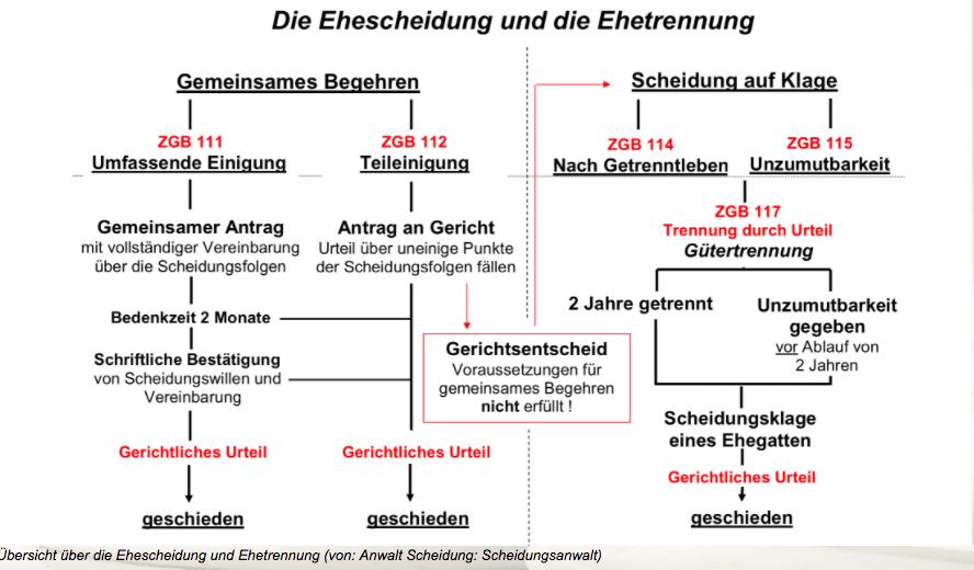 Scheidungsanwalt Zürich: Ablauf der Scheidung